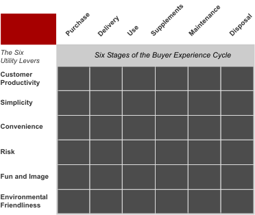 buyer utility map