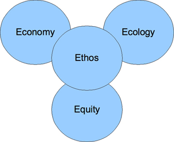 ecology equity