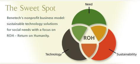 Social Enterprise | Startup Owl