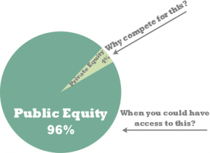 The Equity Pie